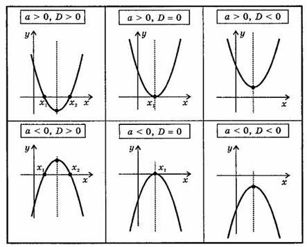график и свойства квадратичной функции: