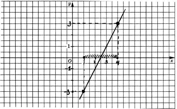 графики функций параллельны: